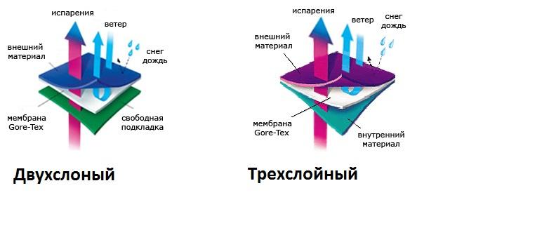Двух и трехслойная ткань GoreTex