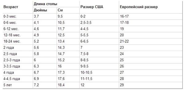 b90f625ba Размер обуви для детей по возрасту - таблица соответствия в сантиметрах